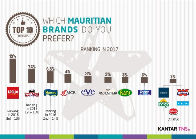 Which local brands do Mauritian prefer?