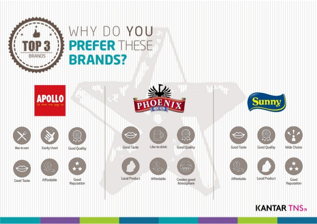 Which local brands do Mauritian prefer