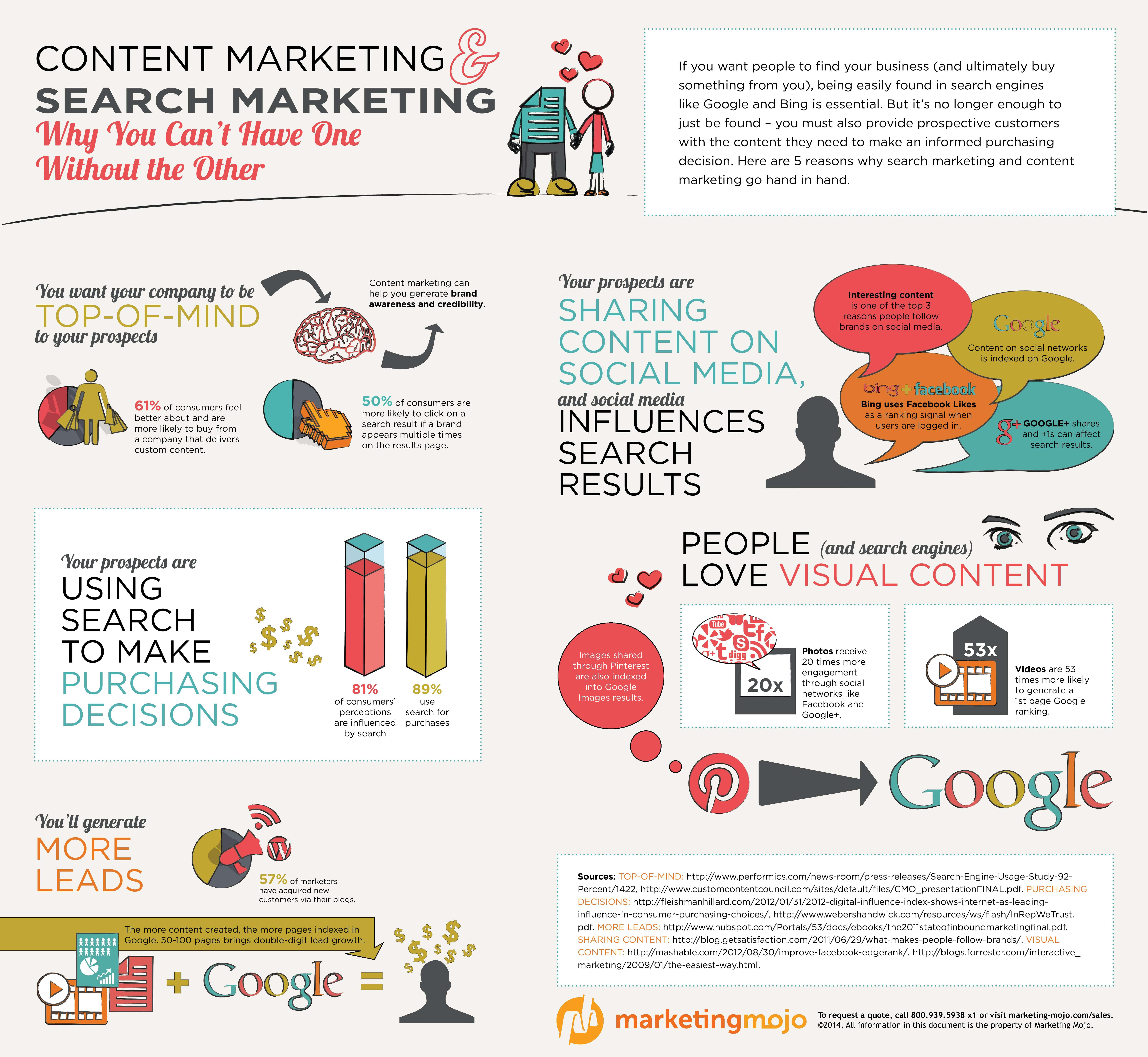 Marketing-Mojo_Content_Marketing_Infographic-page-001.jpg